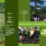 Volunteering in Rural Haiti and the Global Goals